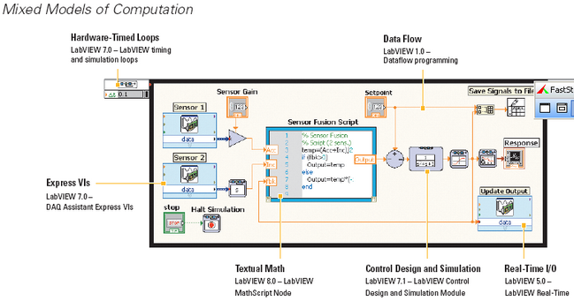 Control Robotic Module Using LIFA Arduino Robotics