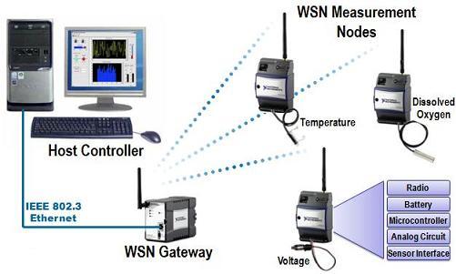 Allfacetsof802 11 Technology Wireless Sensor Network