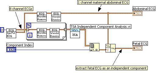 使用labview进行心电信号处理