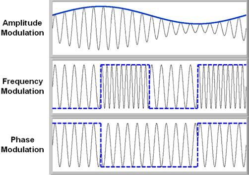 ما هو Modulation ؟ Dhall_analog_modulation