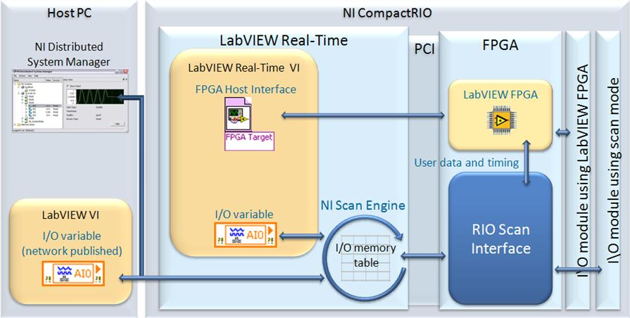 NI Vision v8.6 Run Time Engine (labview运行环境)
