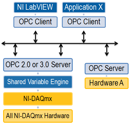how to connect daq to labview
