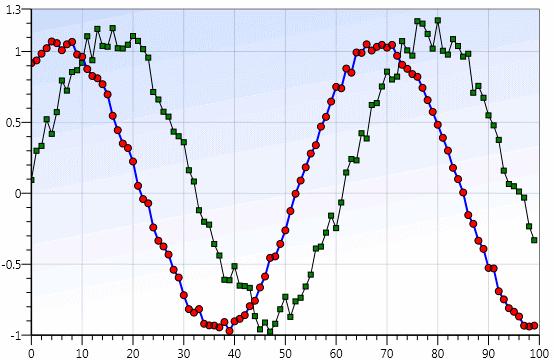 Graph - Measurement Studio 2012 for Visual Studio 2010 Help
