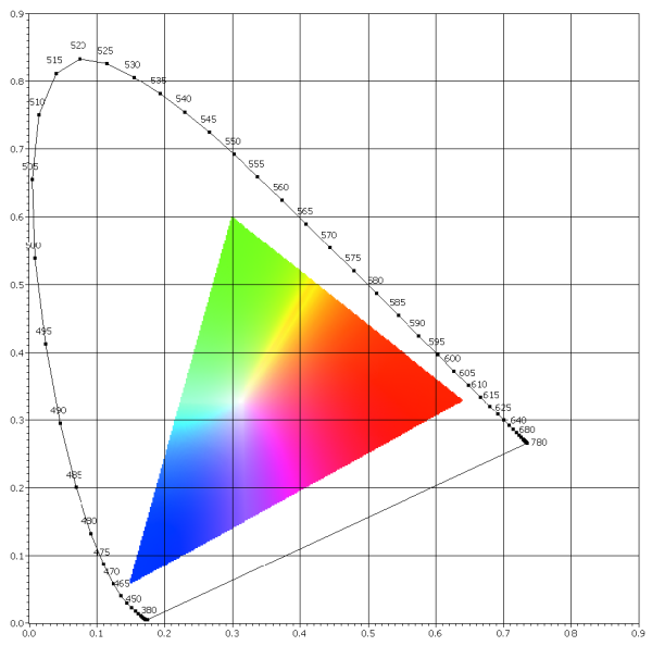 Color pattern matching ni vision 2015 concepts help national cie chromaticity diagram ccuart Images