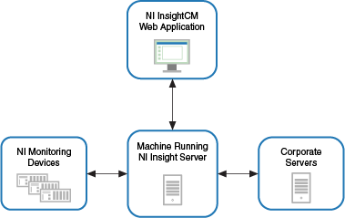 Overview of an NI InsightCM System - NI InsightCM™ 3 3 Help