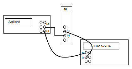 Connection diagram: PXI-4071, Agilent 3458A, and Fluke 5720A
