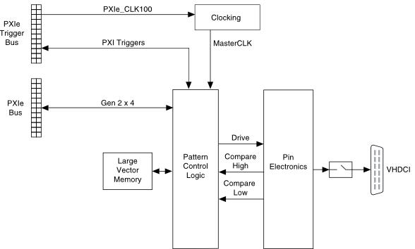 PXIe-6570/6571 Block Diagrams - Digital Pattern Help - National InstrumentsSupport - National Instruments