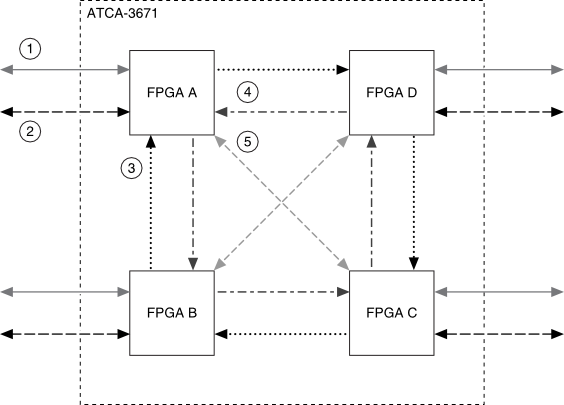 five_multi-gigabit_transceiver_groups