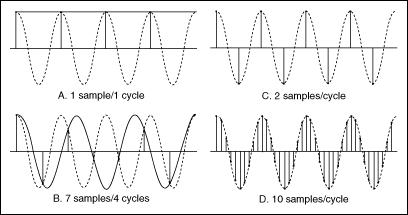 how to avoid sampling error